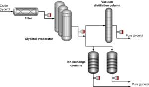 Rifrattometro di Processo