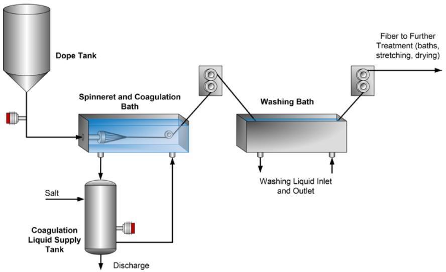 Processo Fibre Alginate