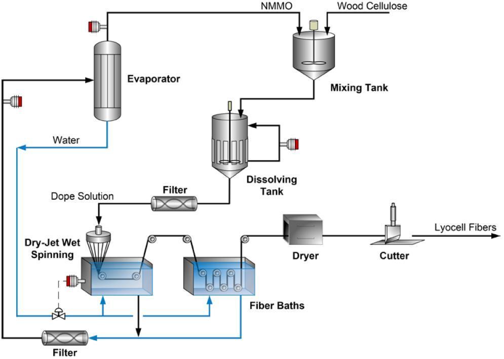 Processo Lyocell