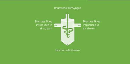 Meva Energy progetta un impianto innovativo di bio-syngas